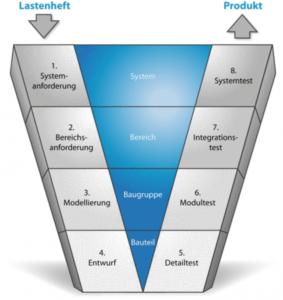 Integration komplexer Komponenten bei dem Elektrotechnischen CAD erfordert eine genaue Betrachtung der Anforderungen. Dabei hilft das V-Modell in allen Projektphasen vom Entwurf bis zu einer Serienfertigung.
