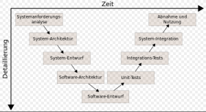 Die praktische Umsetzung des V-Modells in allen Projektphasen. Von der Entwicklung, Design, CAD Erstellung, Softwareentwicklung, Prototyping, Vorserie, 0-Serie bis zur Serienproduktion.